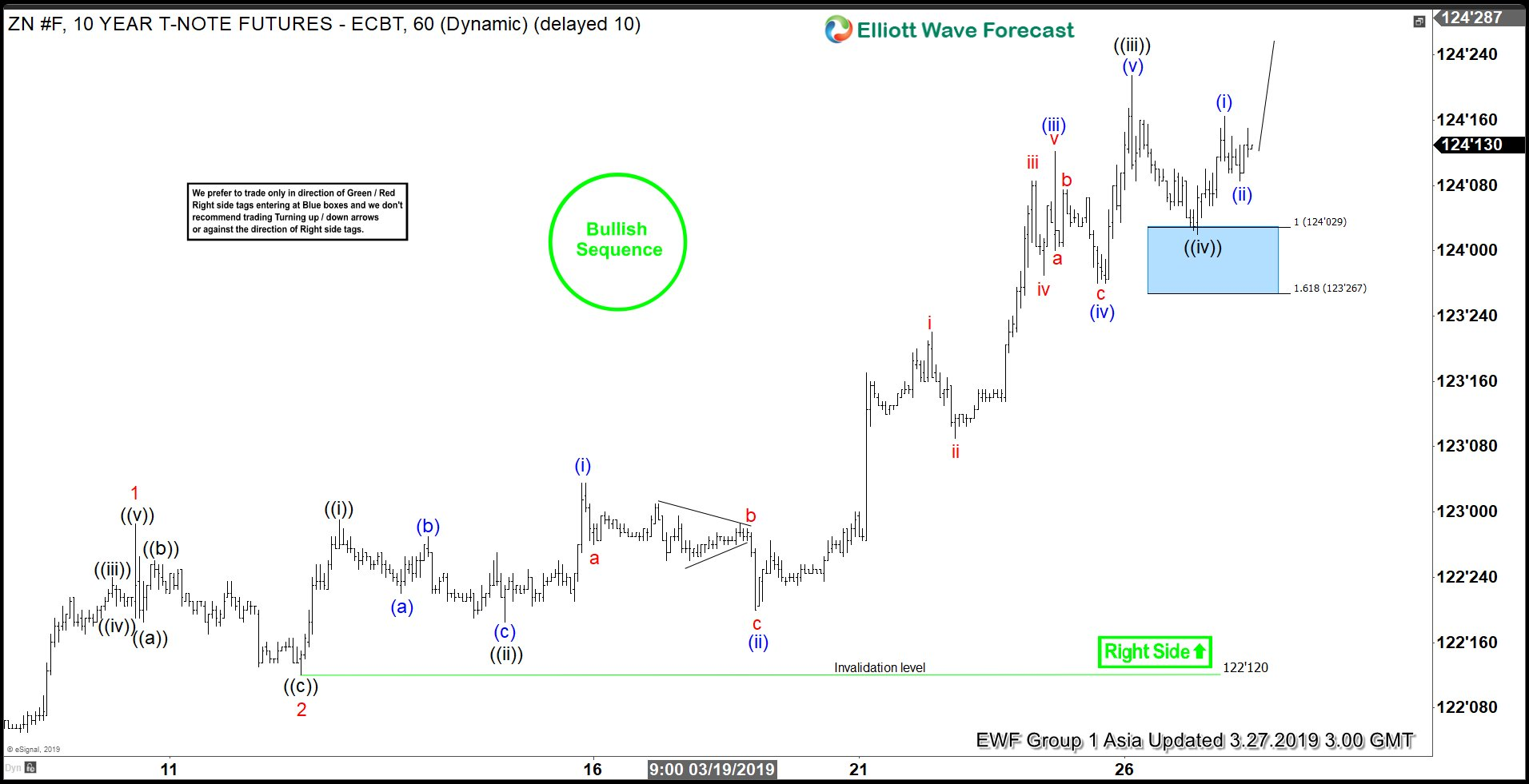 Elliott Wave View: Further Strength Ahead for 10 Year Notes (ZN_F)