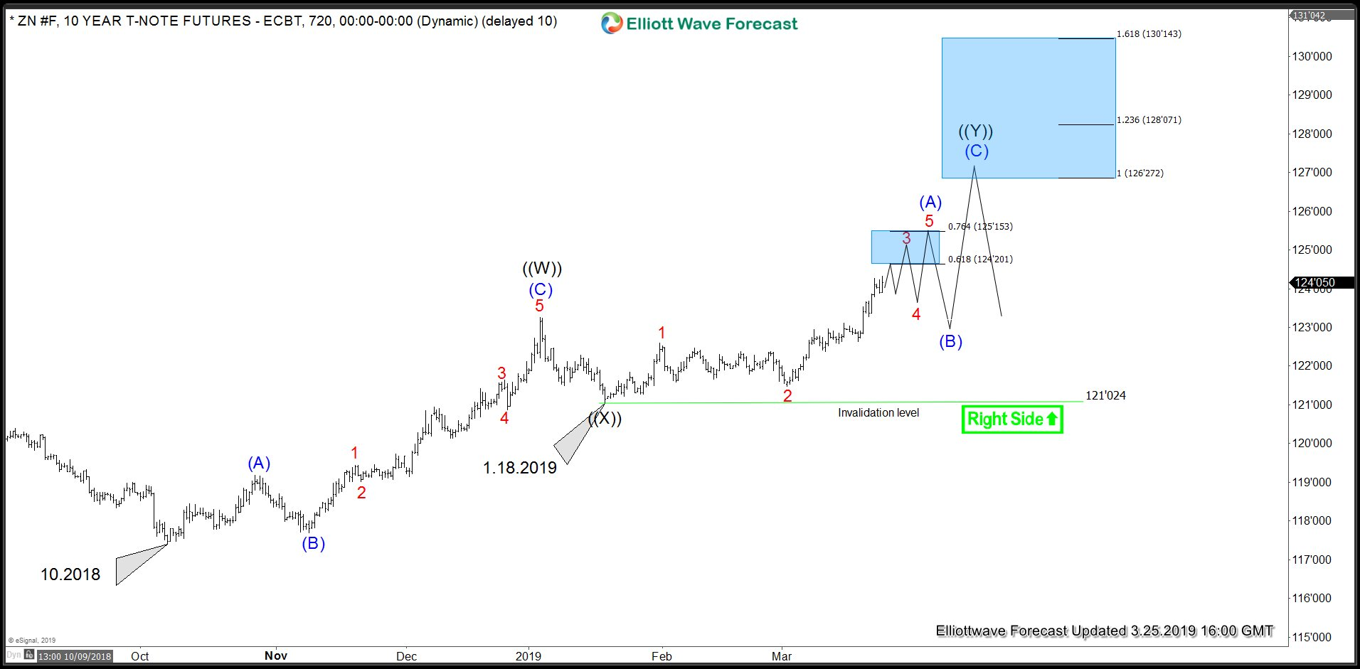 ZN_F Elliott Wave Analysis Alternate view