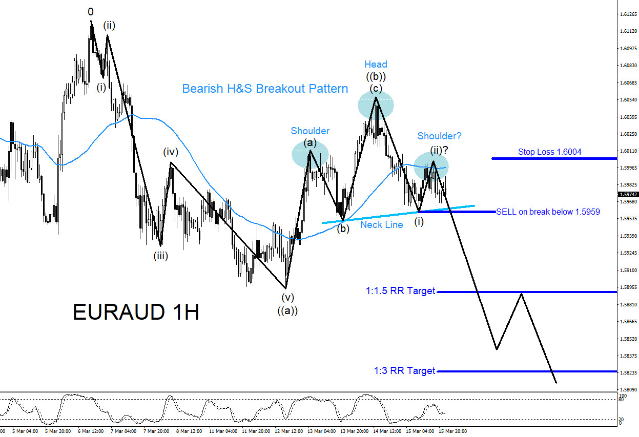 EURAUD, forex, trading, elliottwave, bearish, patterns, market, technical analysis