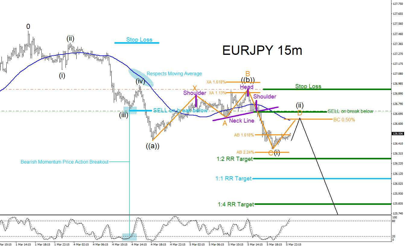 EURJPY, forex, elliottwave, elliott wave, technical analysis, patterns, market, trading