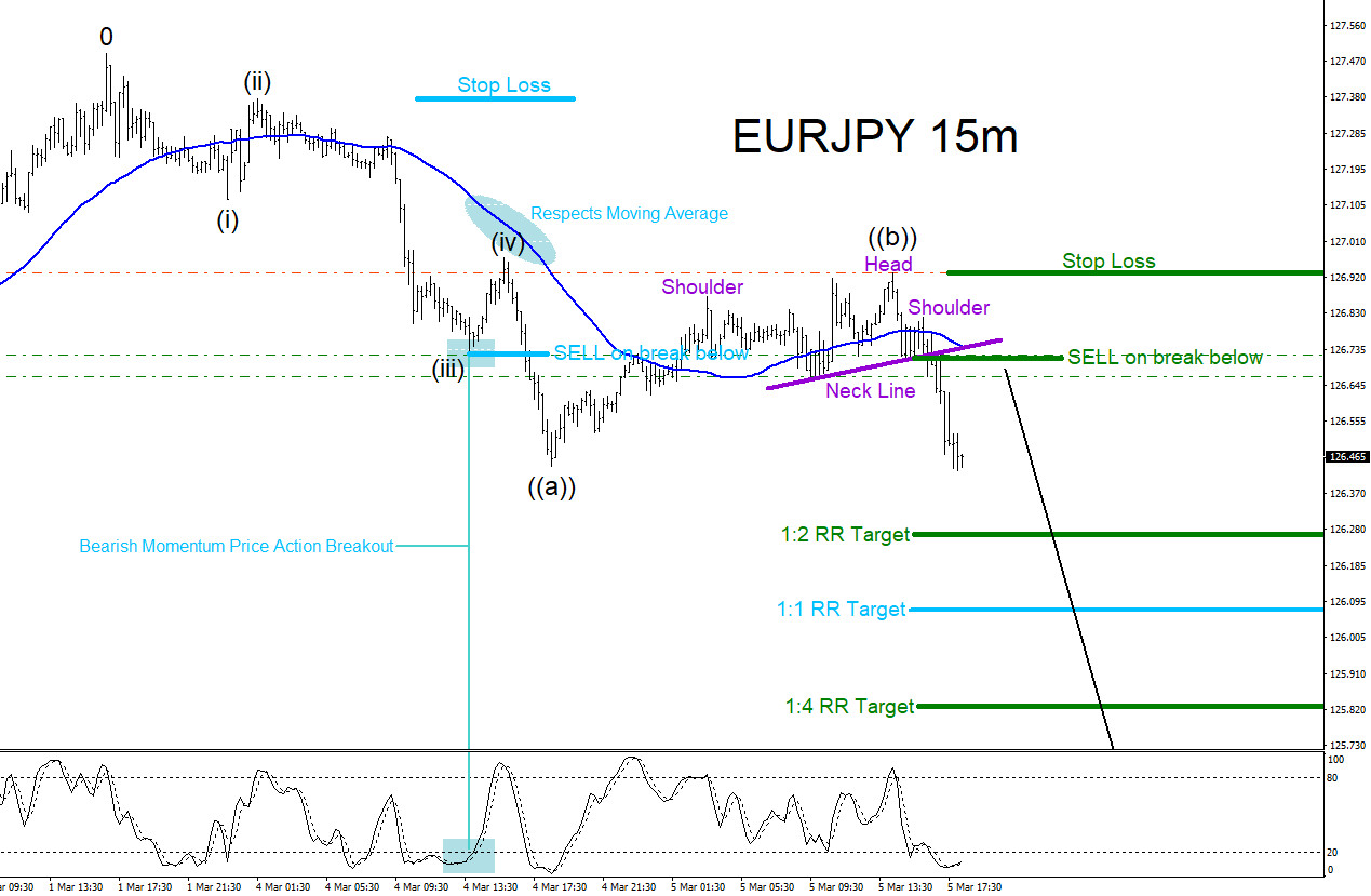 EURJPY, Elliottwave, Elliott Wave, Patterns, Trading, forex, Market, technical analysis