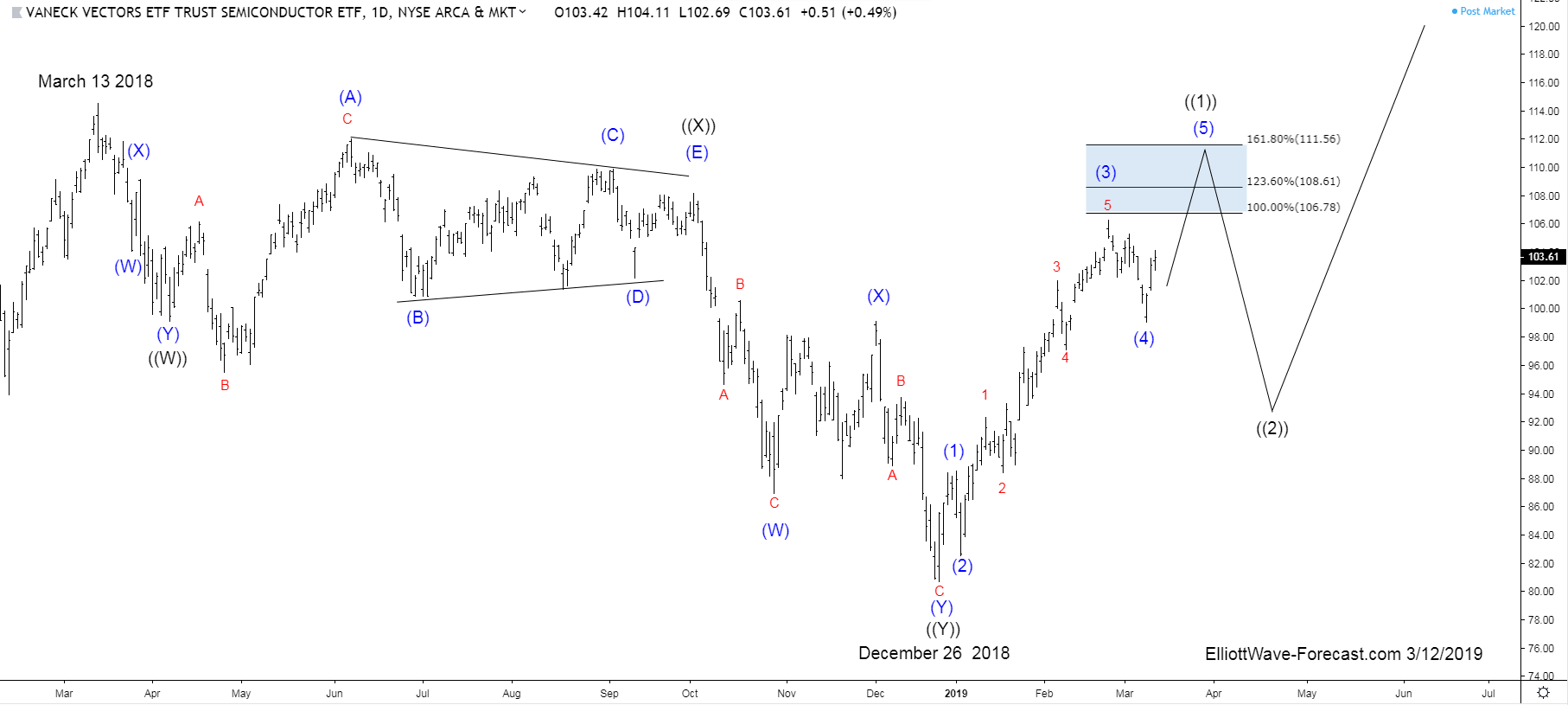 $SMH Longer Term Bullish Cycles & Elliott Wave