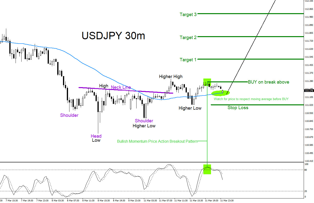 USDJPY : Higher High / Higher Low Sequence Trade Setup