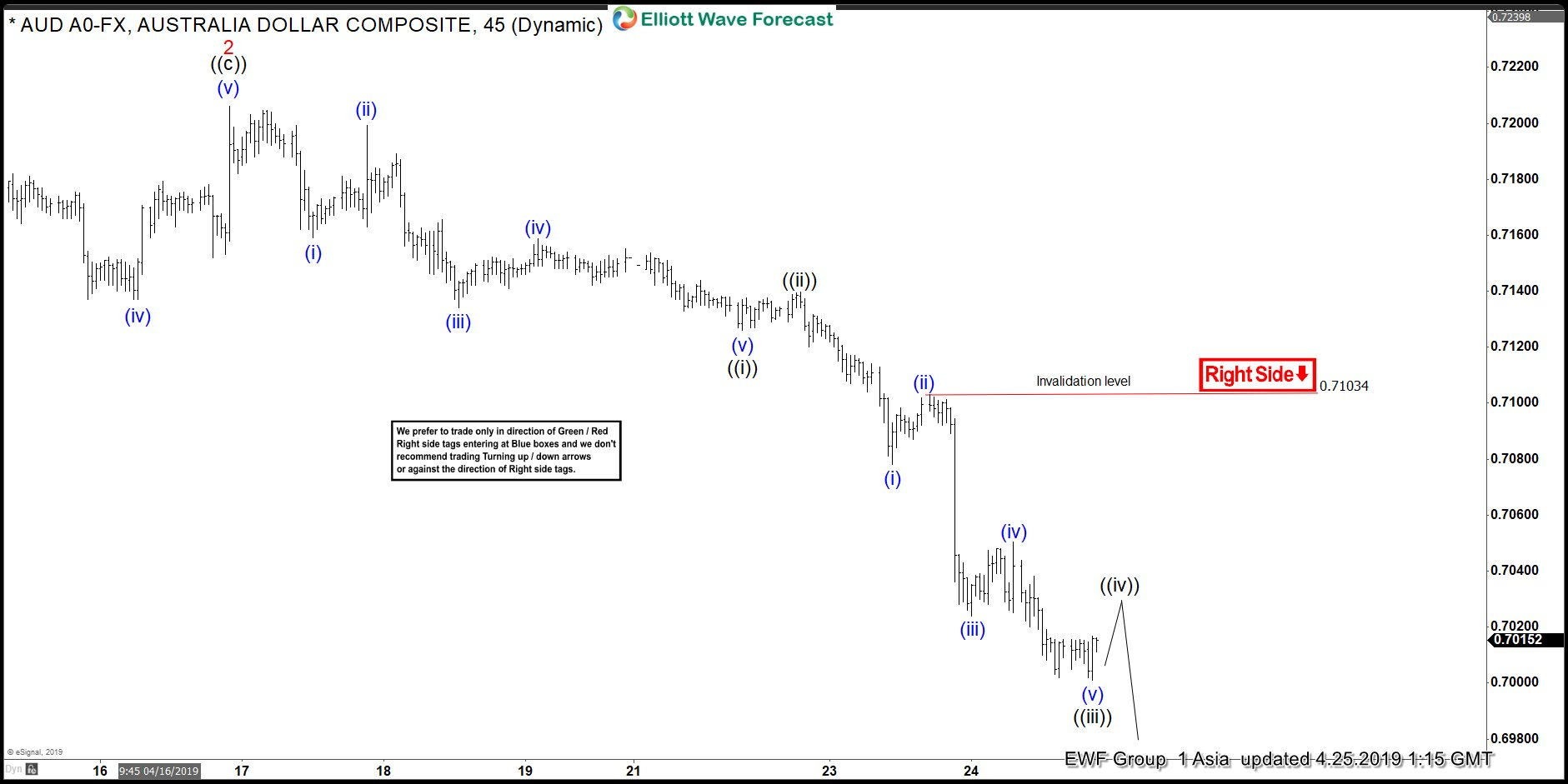 Elliott Wave View: AUDUSD Impulsive Decline