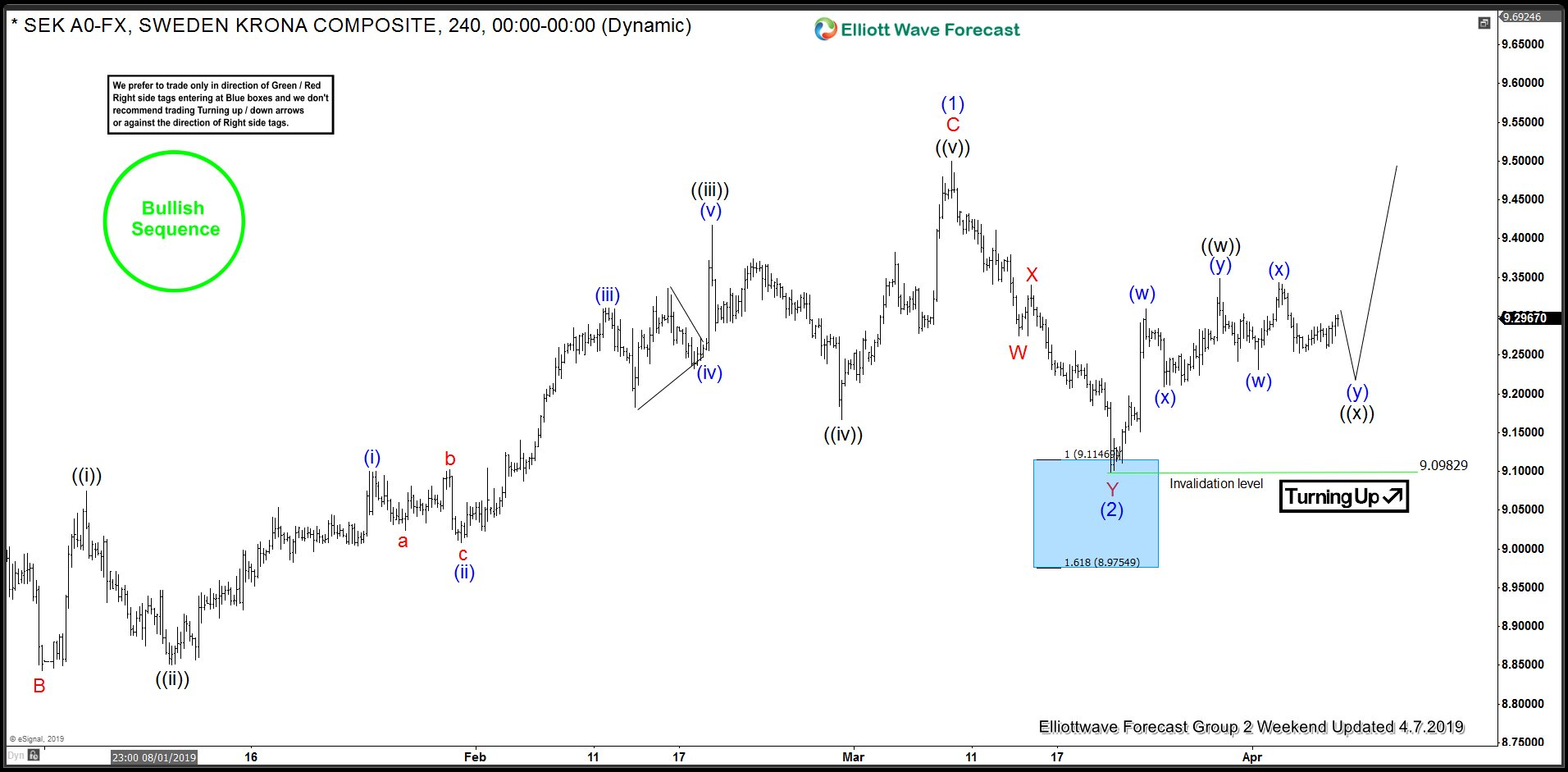 Elliott Wave Analysis: USDSEK Rallying From Blue Box Area