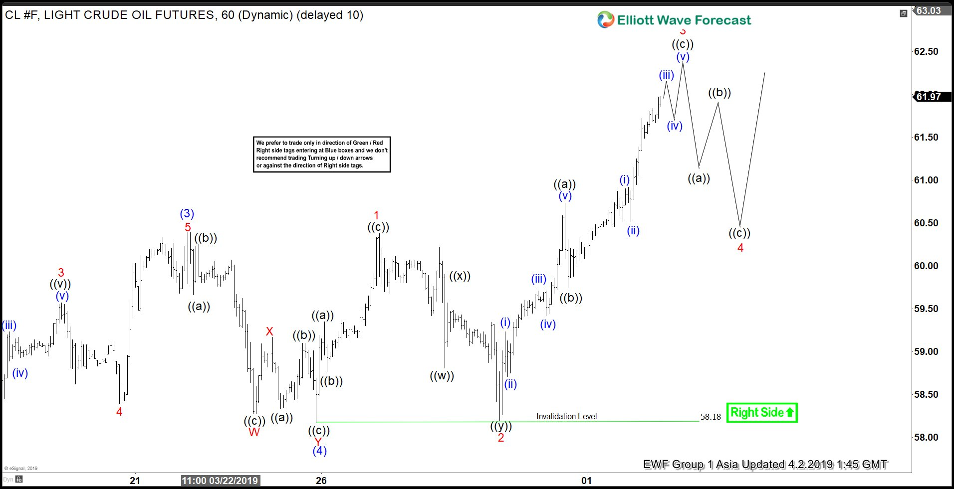 Elliott Wave View: Oil Close to Reach Minimum Upside Target