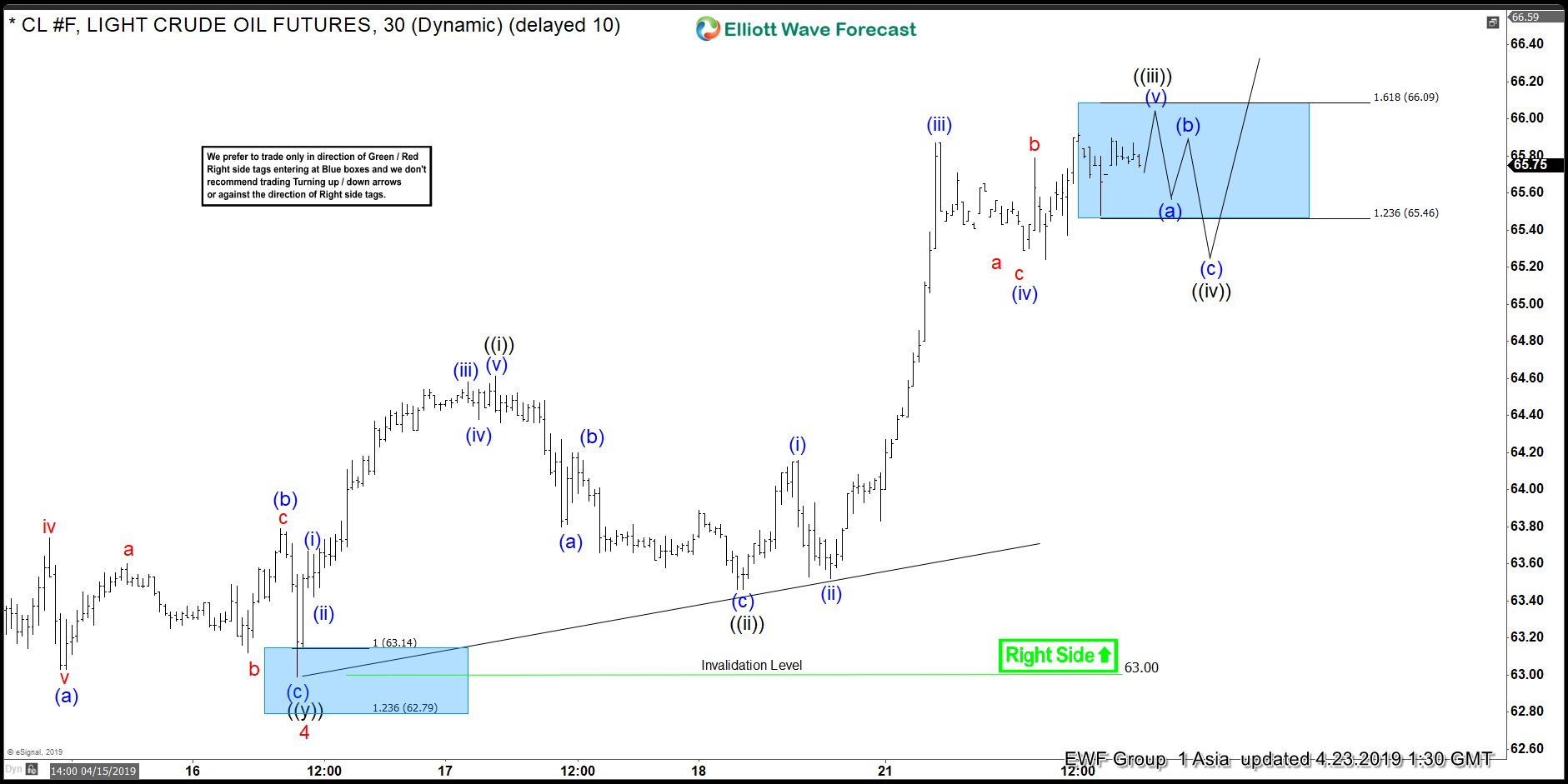 Elliott Wave View: Further Strength in Oil