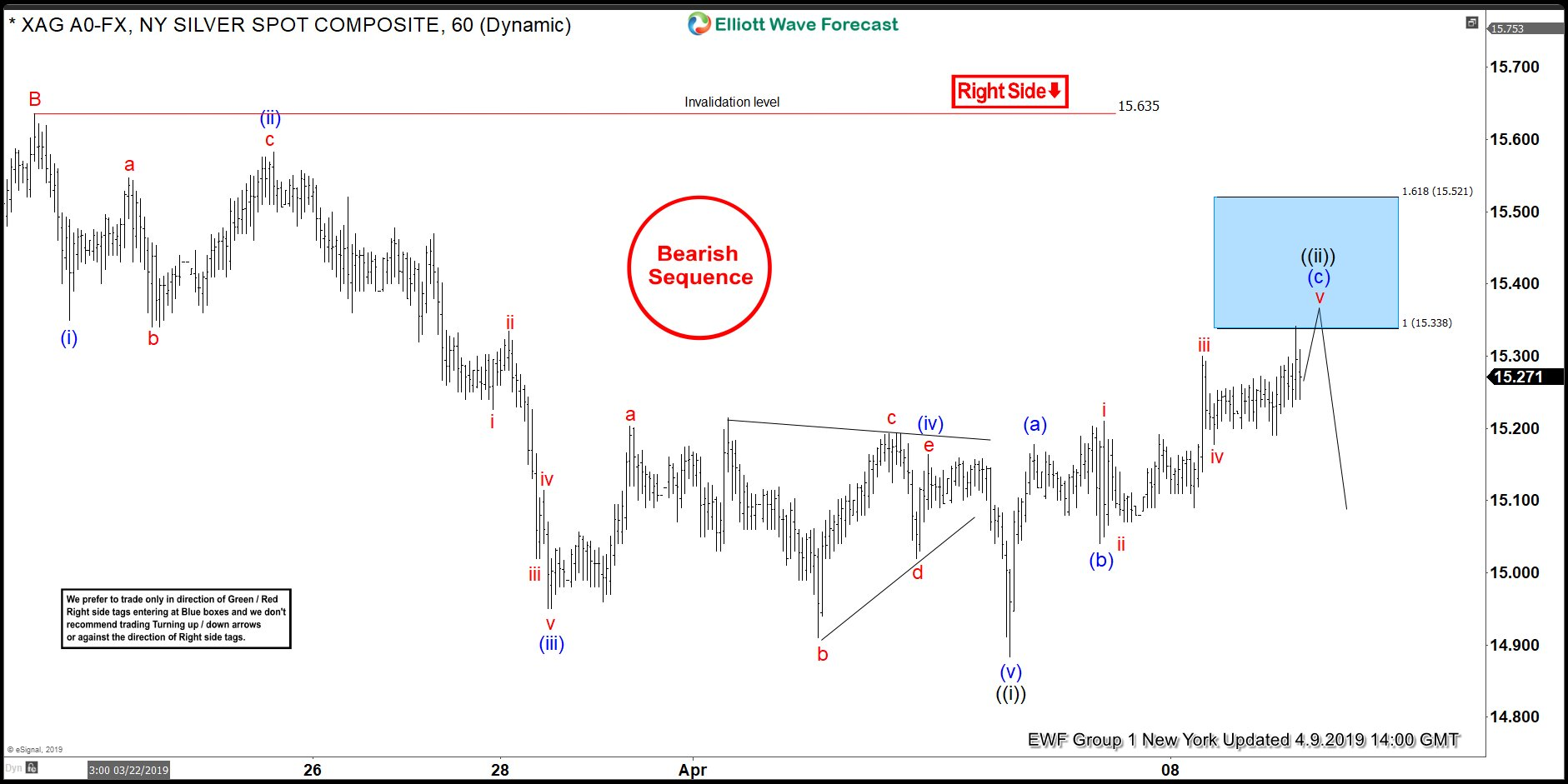 Silver Elliott Wave View: Bearish Sequence and Invalidation