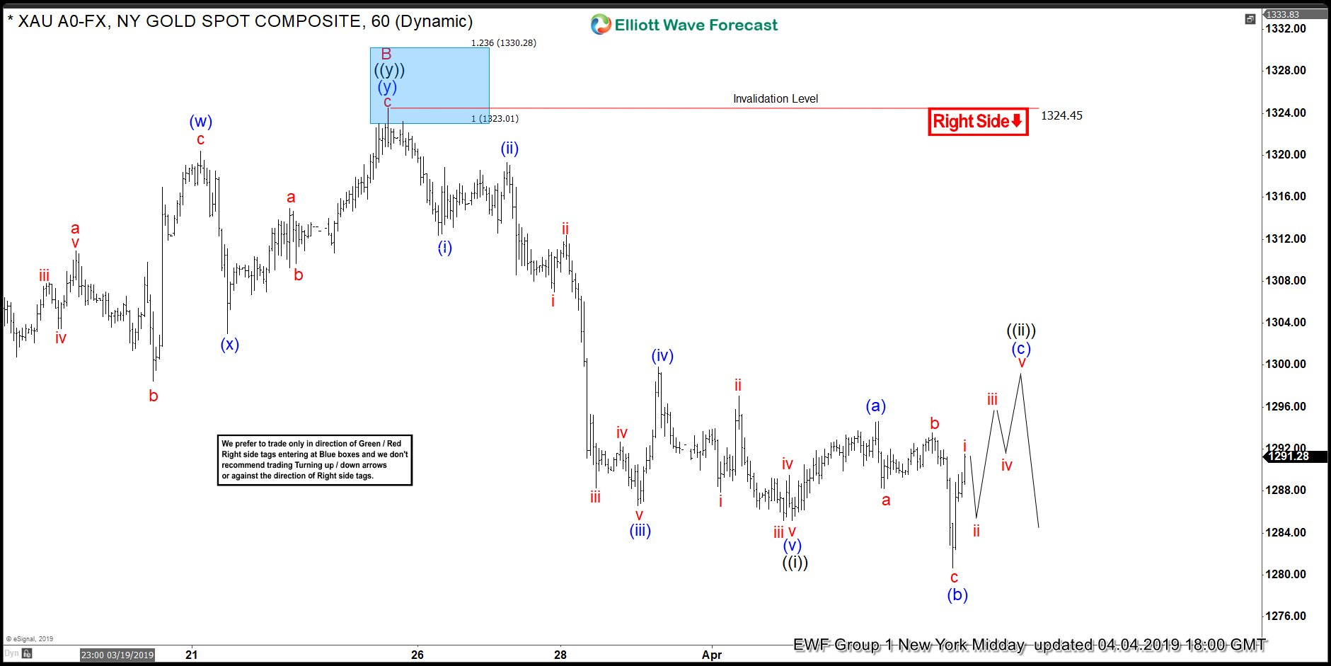 Elliott Wave View Looking for Further Correction in Gold