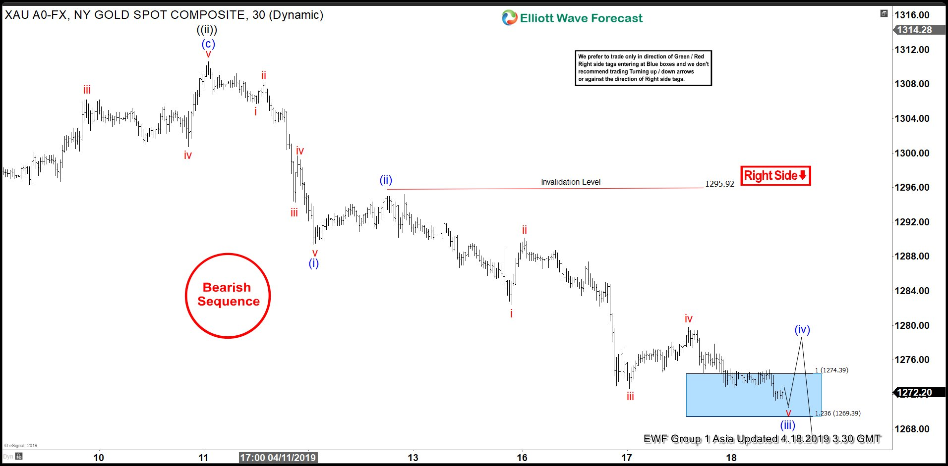 Elliott Wave View: Further Correction in Gold Expected