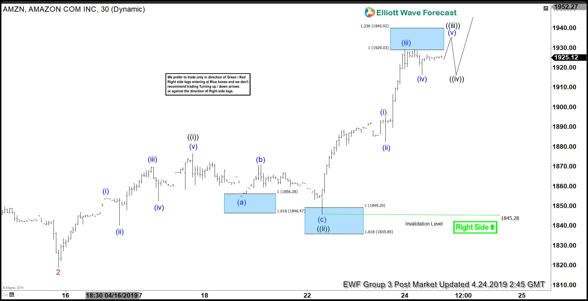 Elliott Wave View: Further Rally in Amazon (AMZN)