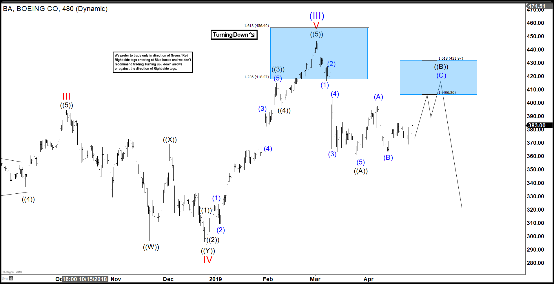 Elliott Wave View: Rally in Boeing (BA) Should Fail