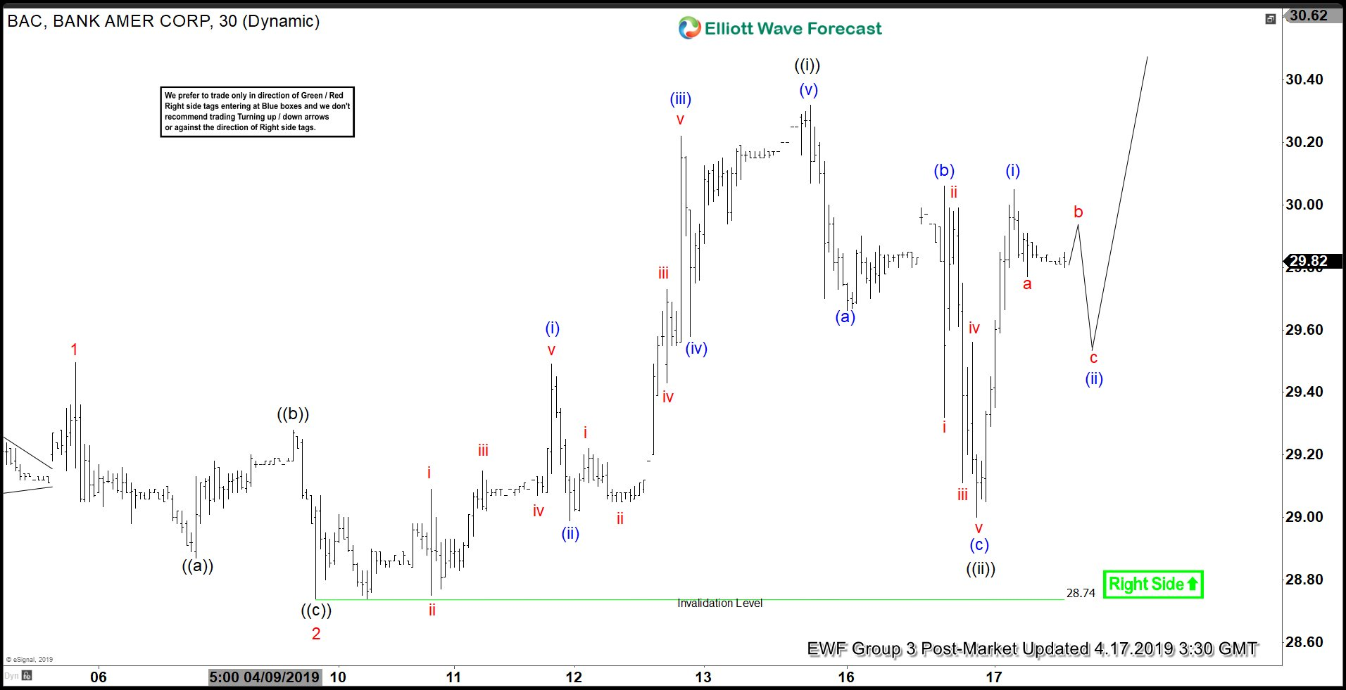 Elliott Wave View Favors More Upside in BAC