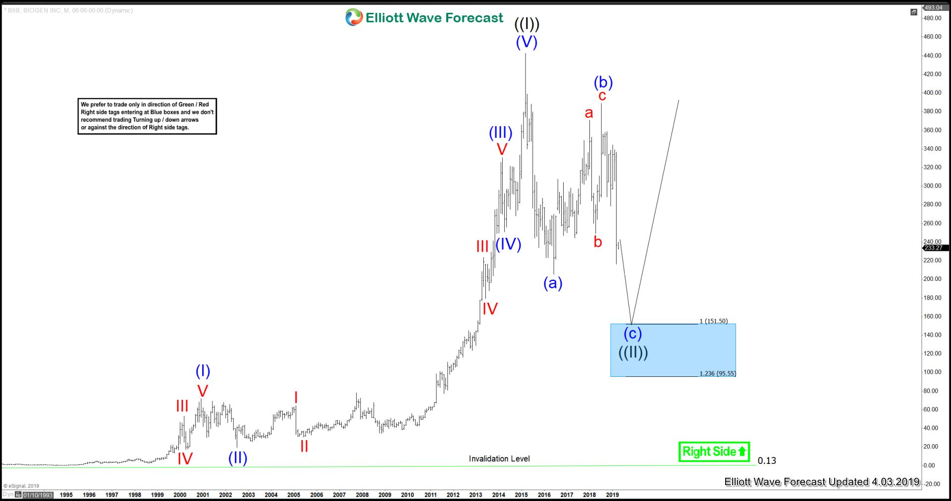 BIIB Medium Term Elliott Wave Analysis 4.03.2019