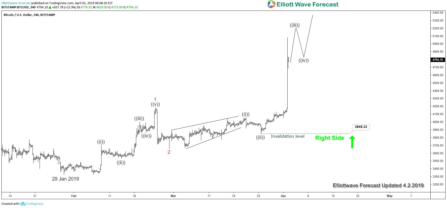 Bitcoin Jumps Sharply by 23%. Is the Bear Market Over?