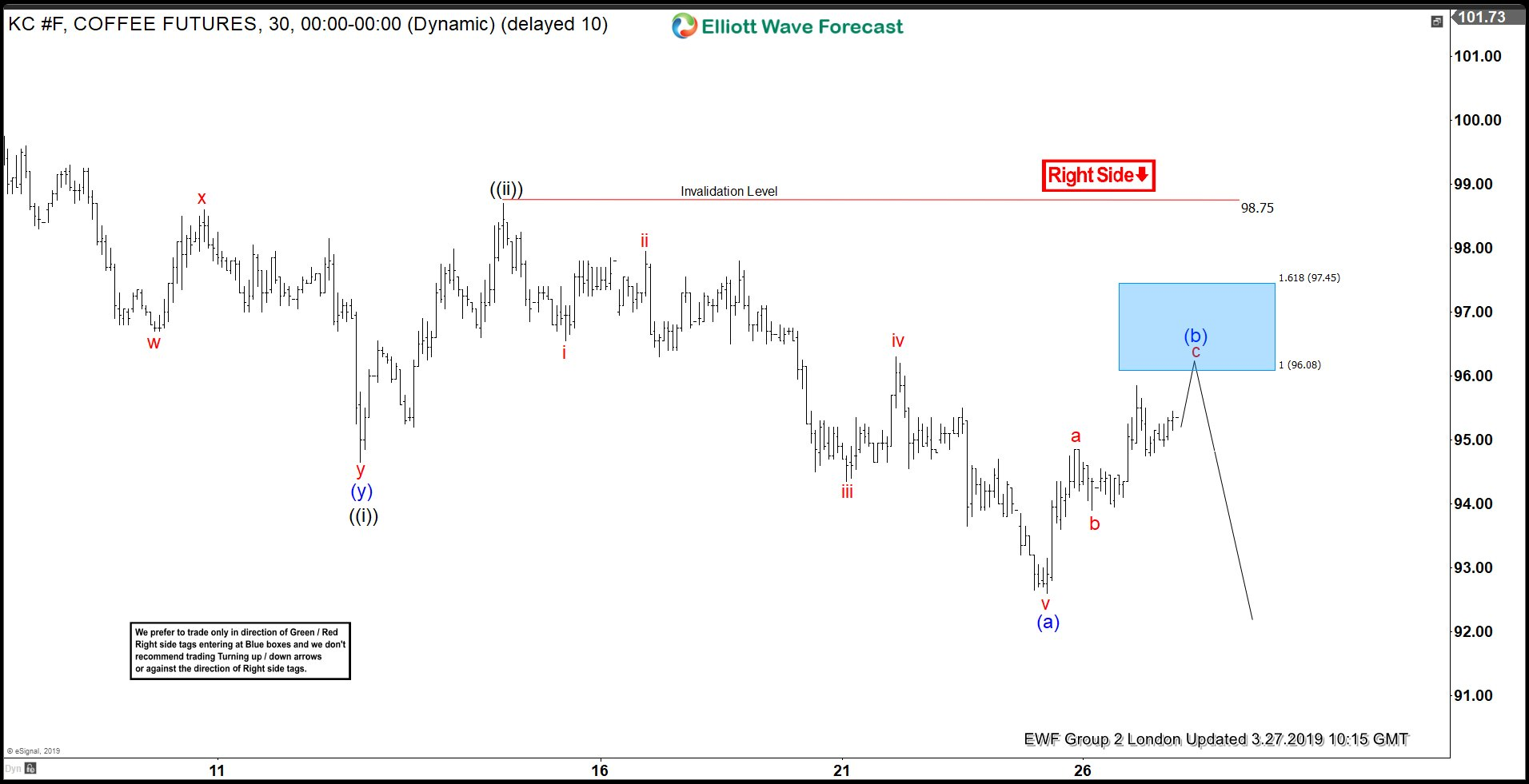 Elliott Wave Analysis: Selling Coffee Rally in Blue Box