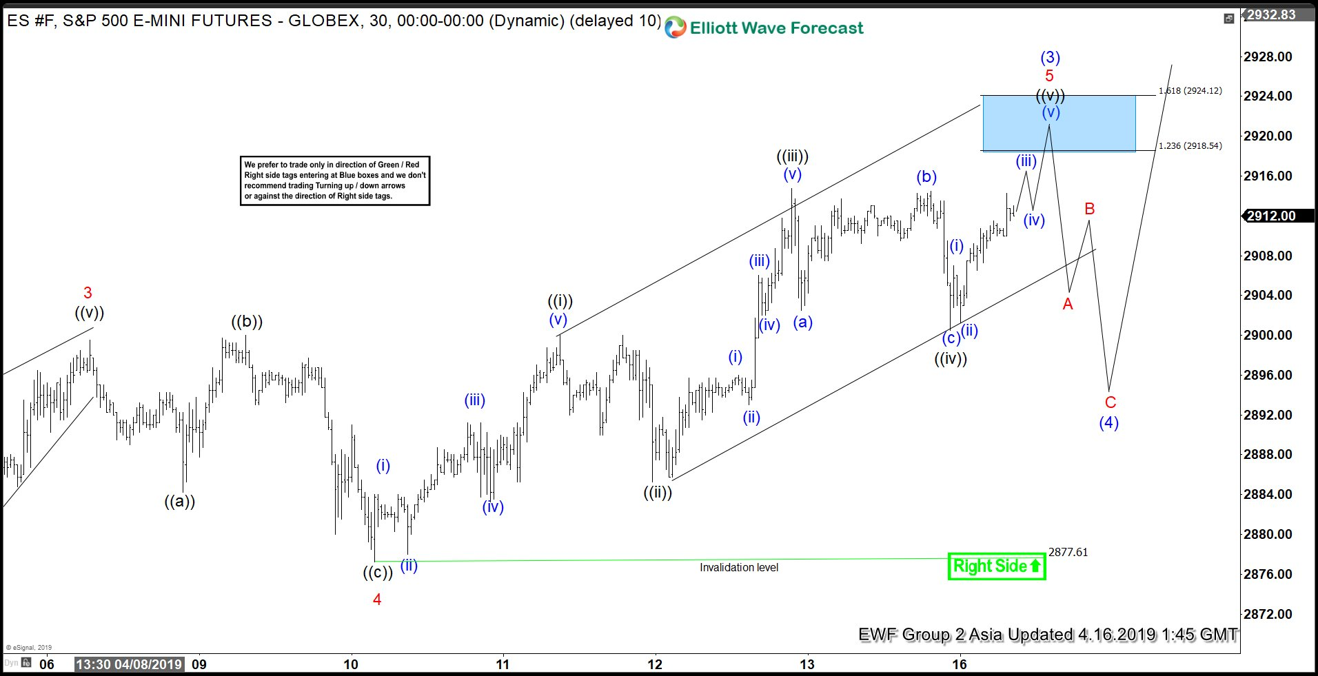 Elliott Wave View: S&P 500 Futures Eyeing New All-Time High