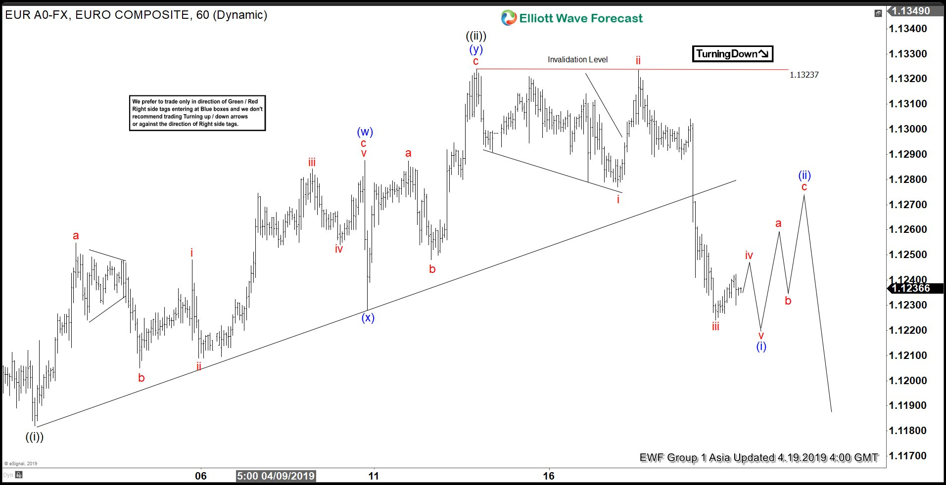 Elliott Wave View: EURUSD Remains Bearish in Shorter Cycle