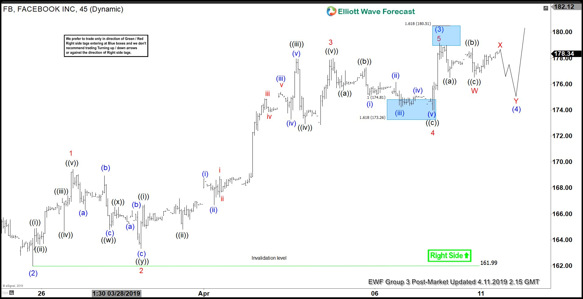 Elliott Wave View Favors More Upside in Facebook