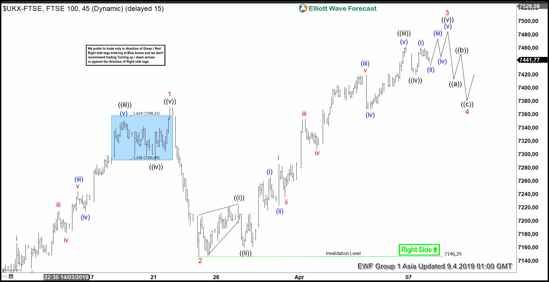 Elliott Wave View: Further Strength in FTSE