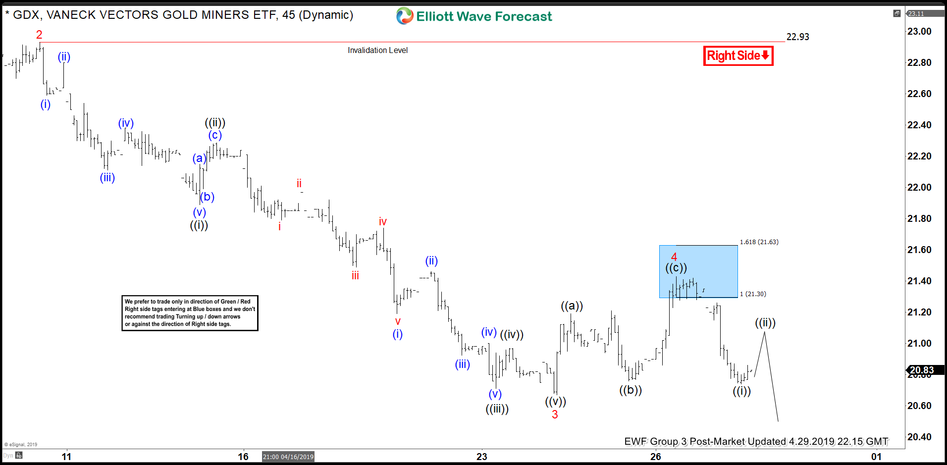 Elliott Wave View: More Weakness in GDX