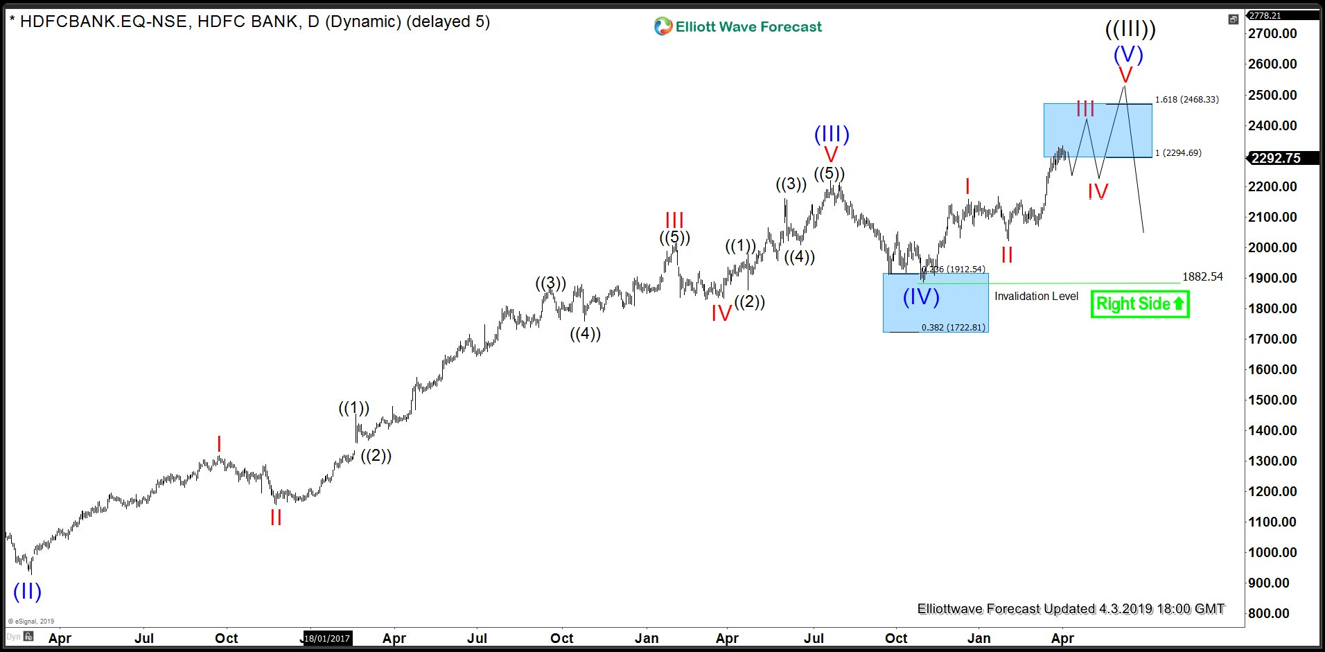 HDFC Bank Daily Elliott Wave Analysis 4.3.2019
