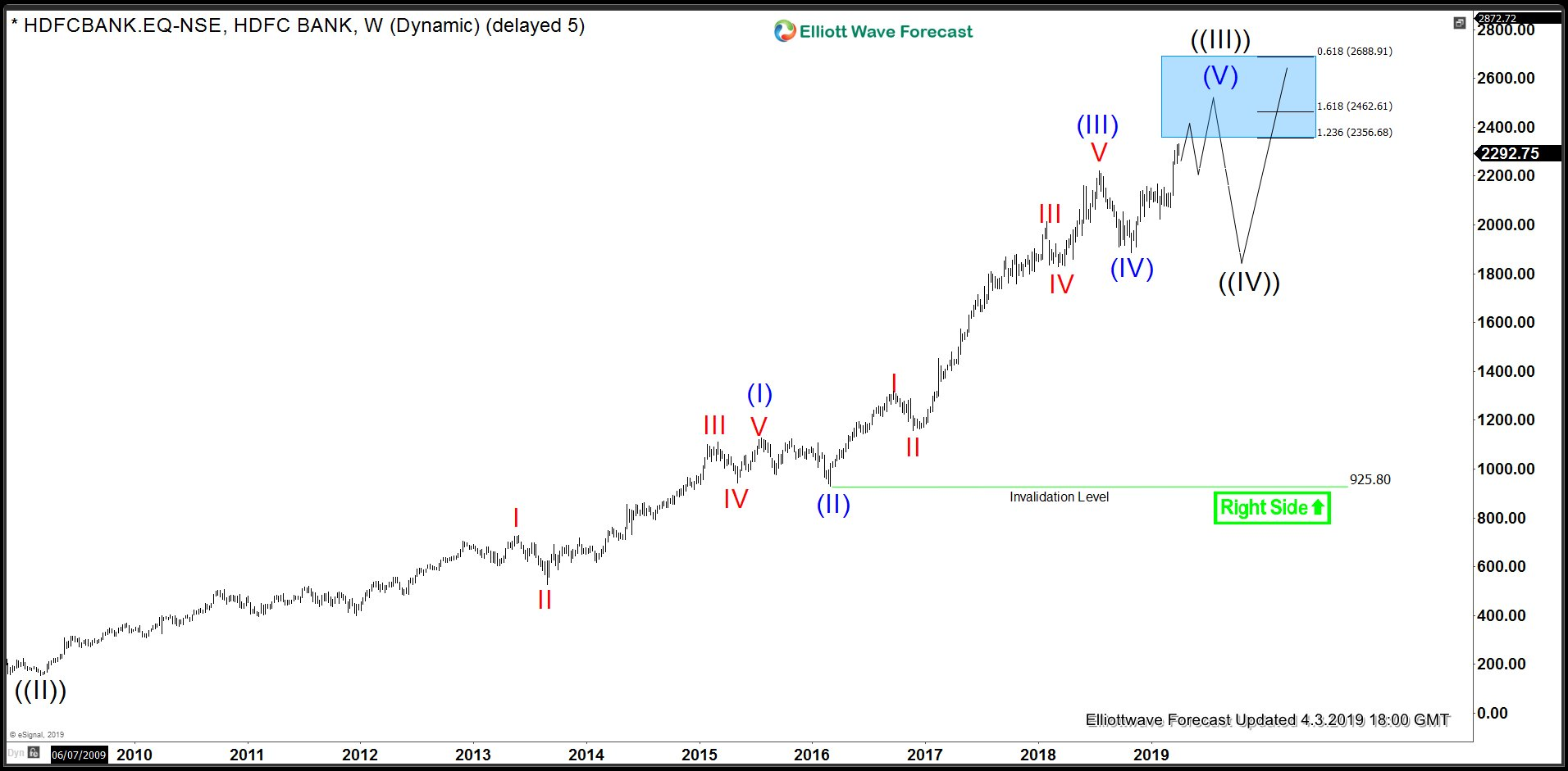 HDFC Bank Weekly Elliott Wave Analysis