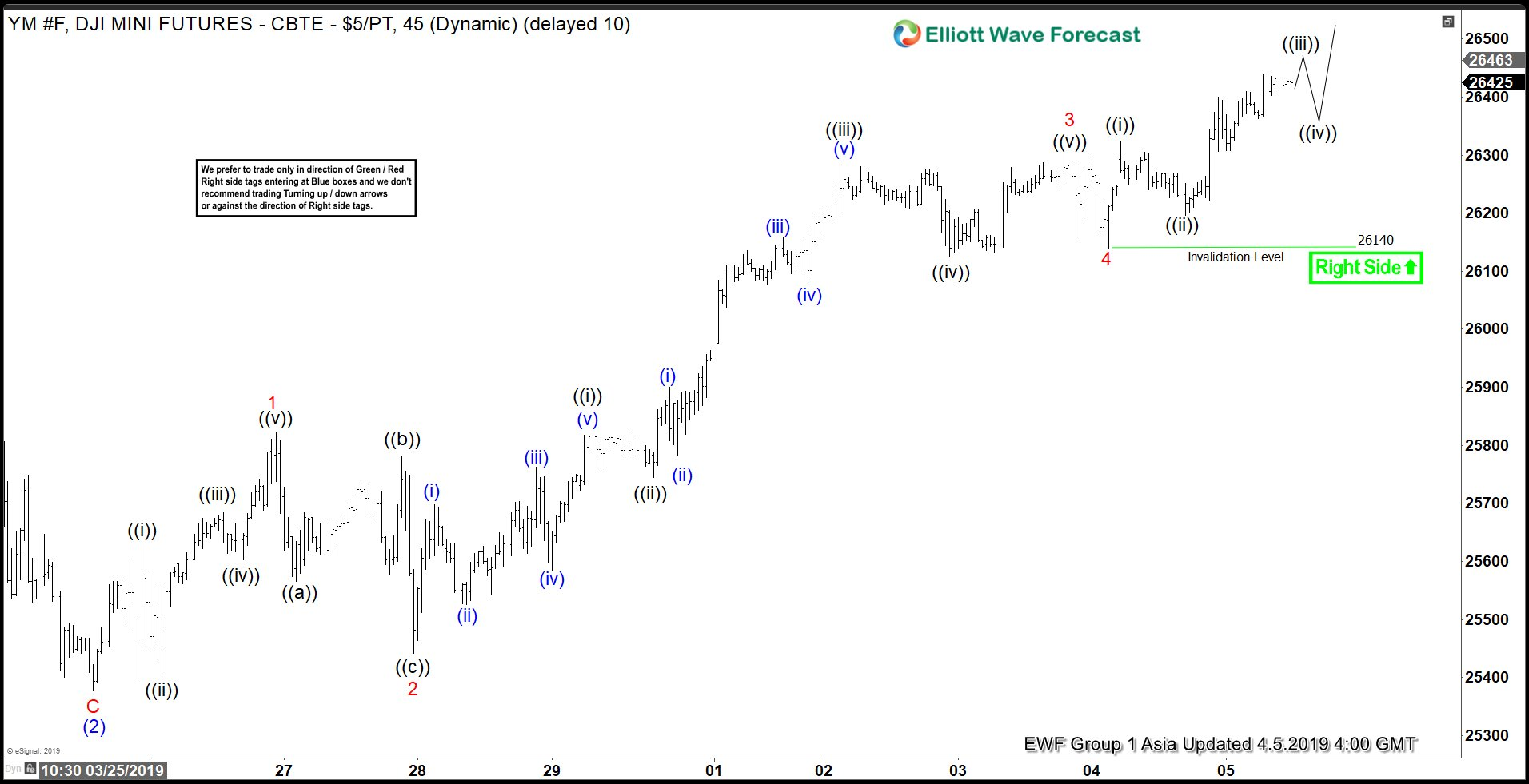 Elliott Wave View: DJIA (YM_F) Should Extend Higher