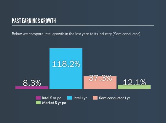 Intel INTC Earning Growth