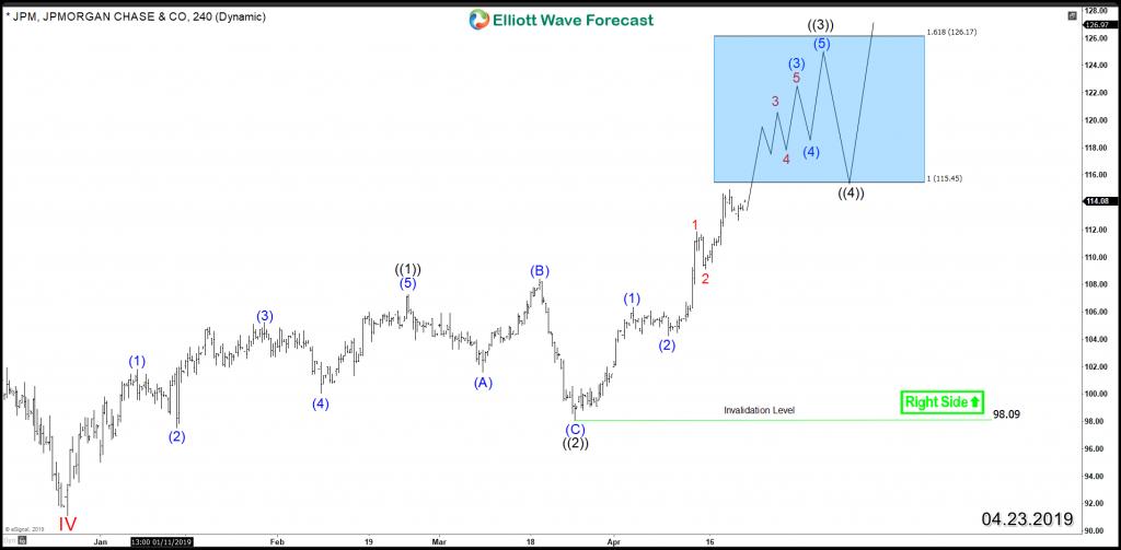 JPM 4H Chart 4.23.2019