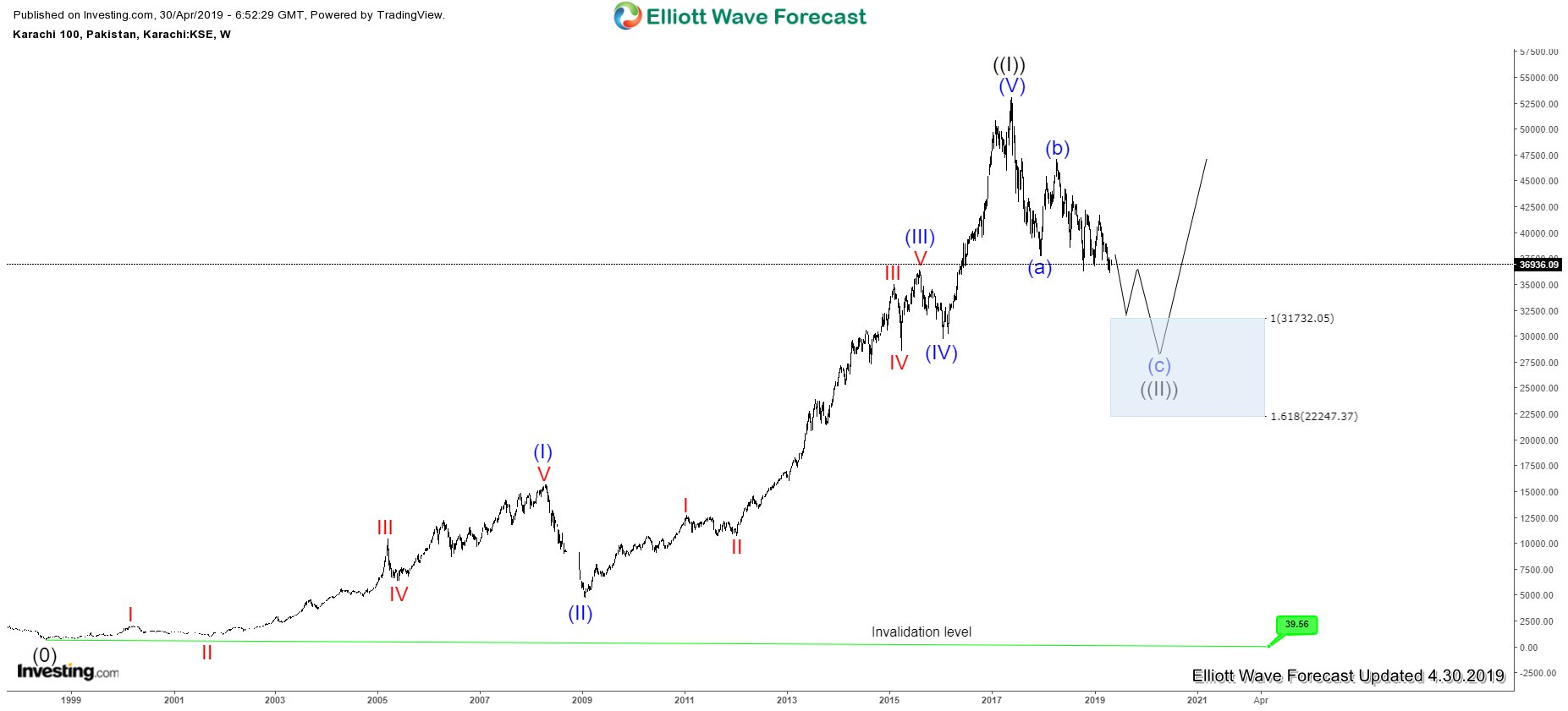 Karachi Stock Exchange ( KSE-100 ) Elliott Wave Analysis
