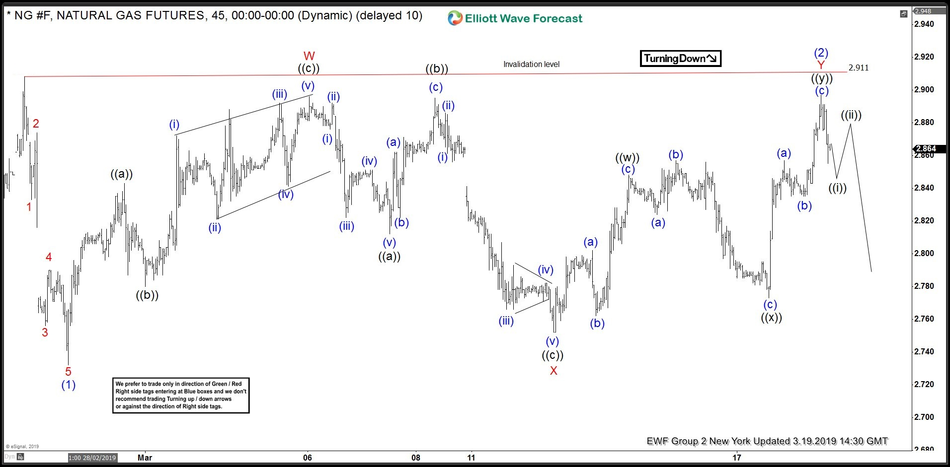Natural Gas ( NG #F) Calling The Decline After Double Three Pattern