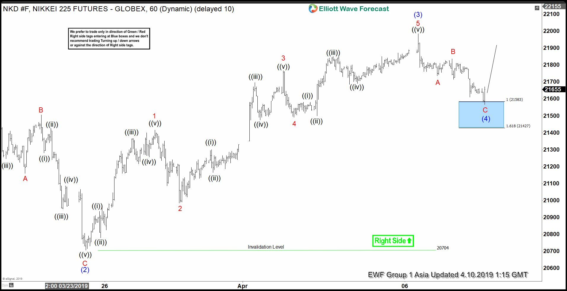 Elliott Wave View: Nikkei Still Missing Wave 5