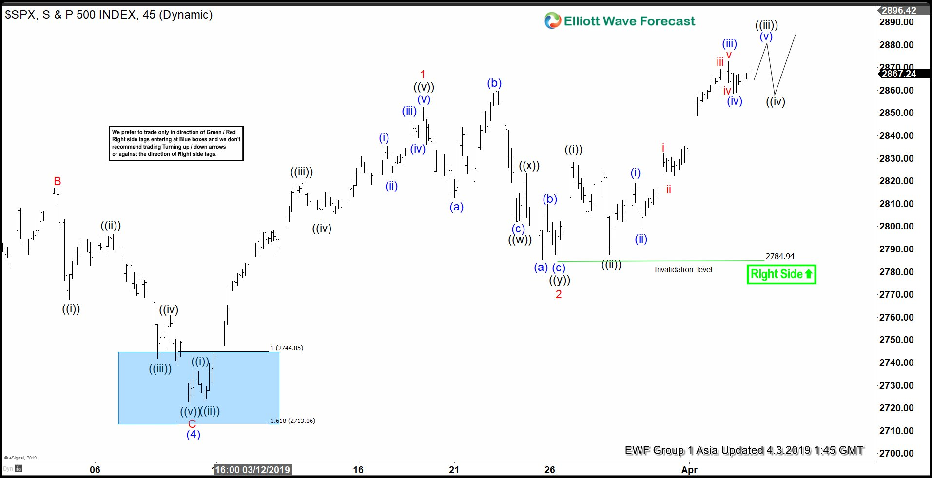 Elliott Wave View: S&P 500 (SPX) Ending Wave 5