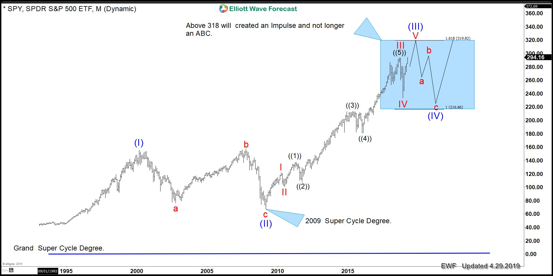 Elliott Wave Theory: SPY What does $318.00 mean