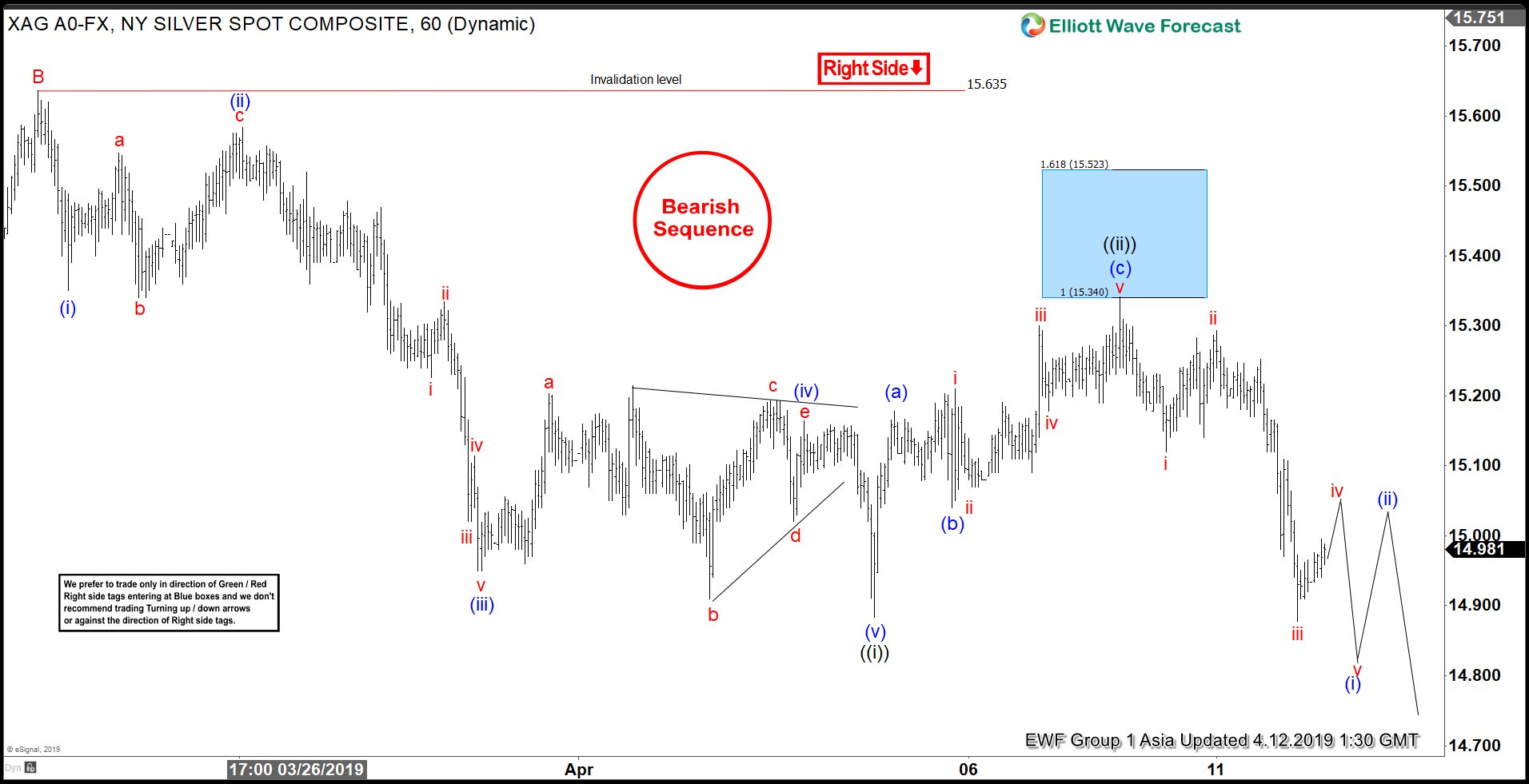 Elliott Wave View: Silver Extending Lower