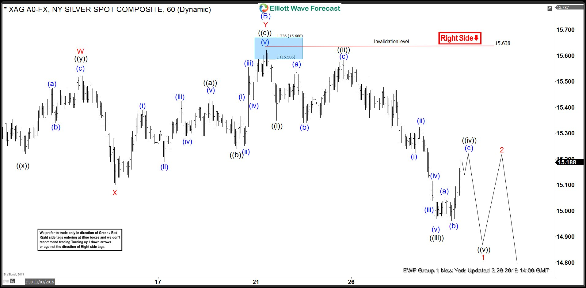 Silver 1 Hour Elliott Wave Analysis 3.29.2019
