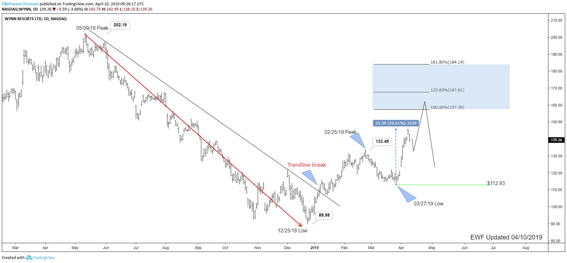 WYNN Resorts Ltd. stock soaring Higher, Can It Continue?