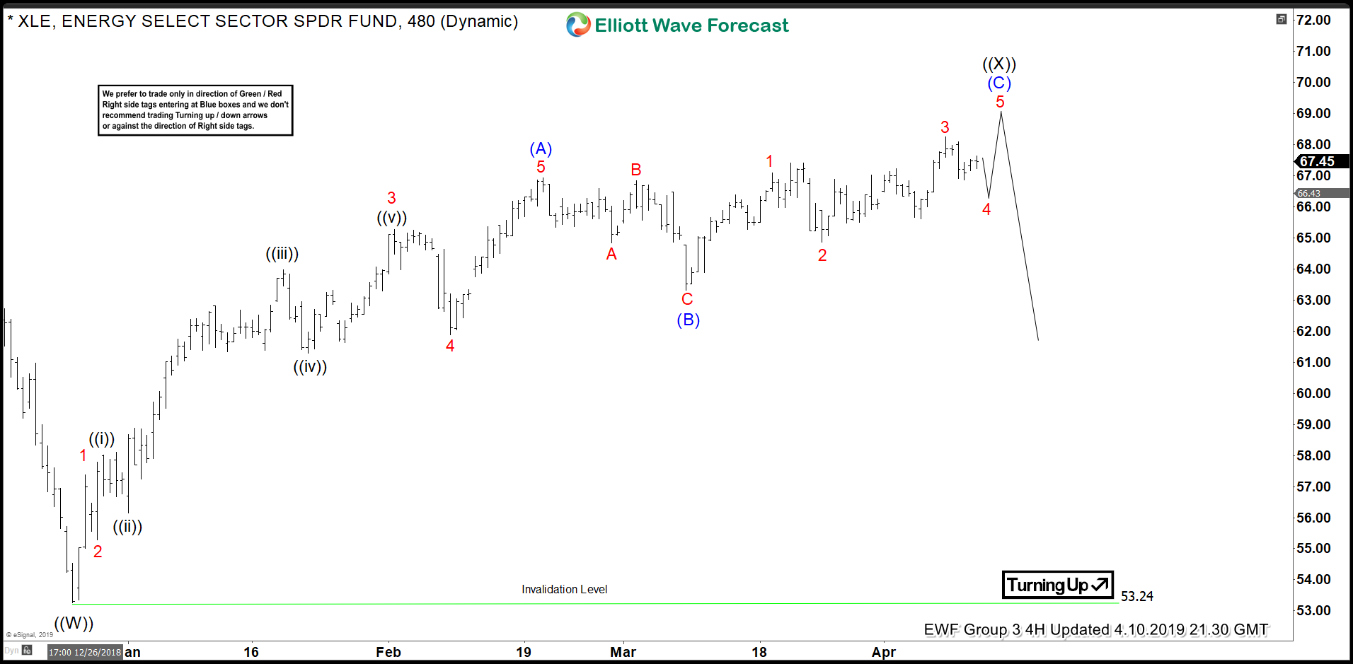 Elliott Wave Structure Suggests XLE Topping Soon