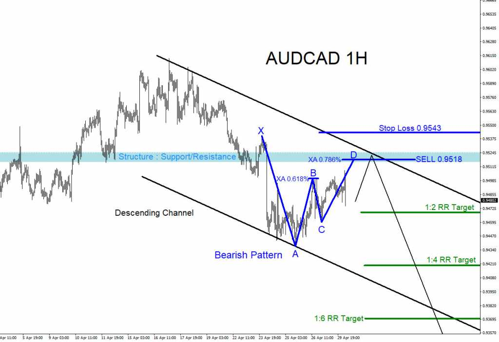 AUDCAD, Trading, forex, elliottwave, elliott wave, technical analysis, market, pattern