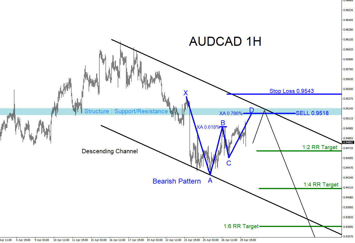 AUDCAD : SELL Trade Setup