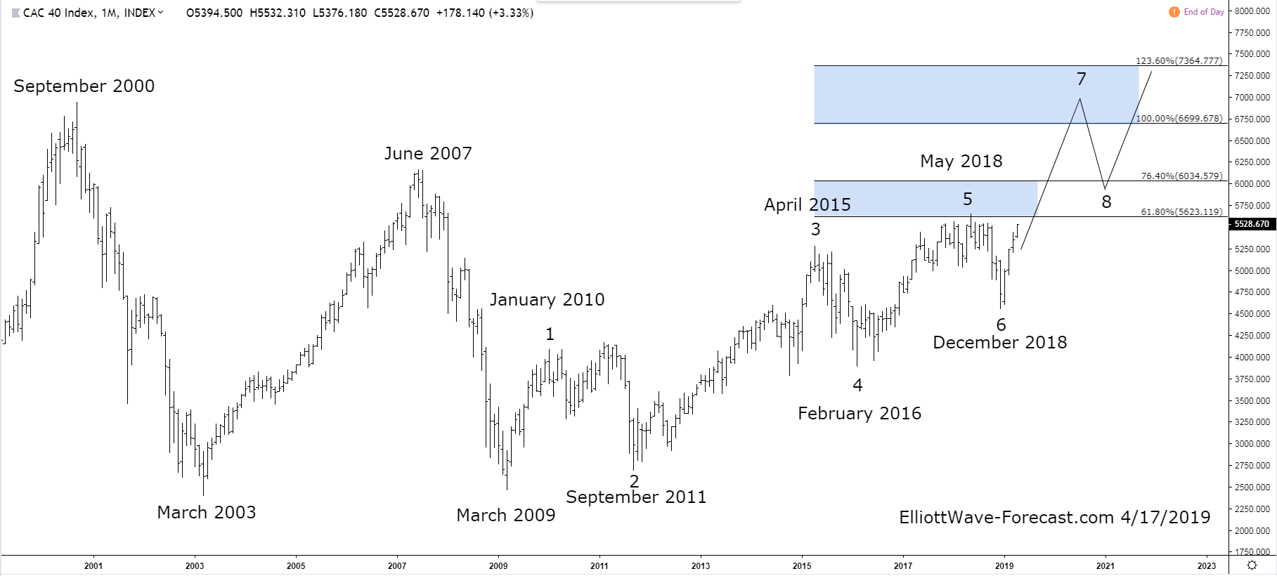 The CAC 40 Long Term Swing Count Suggests Bullish Cycles