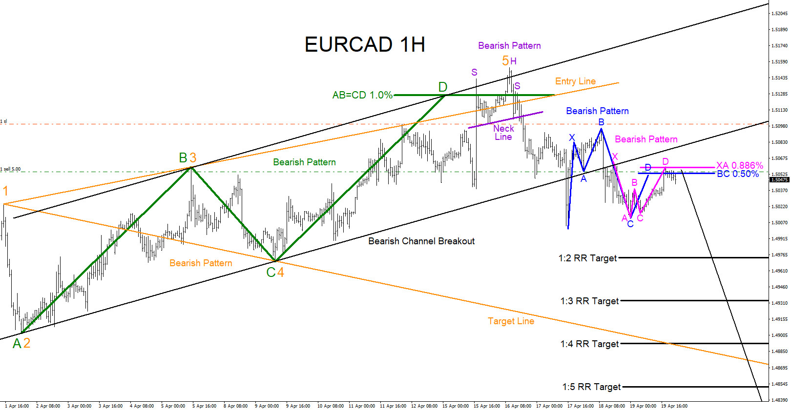 EURCAD : Bearish Patterns Calling Lower?