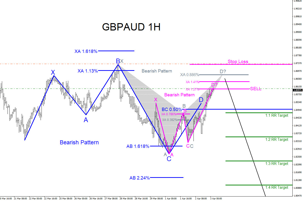 GBPAUD, forex, patterns, market, technical analysis, elliottwave, elliott wave, trading