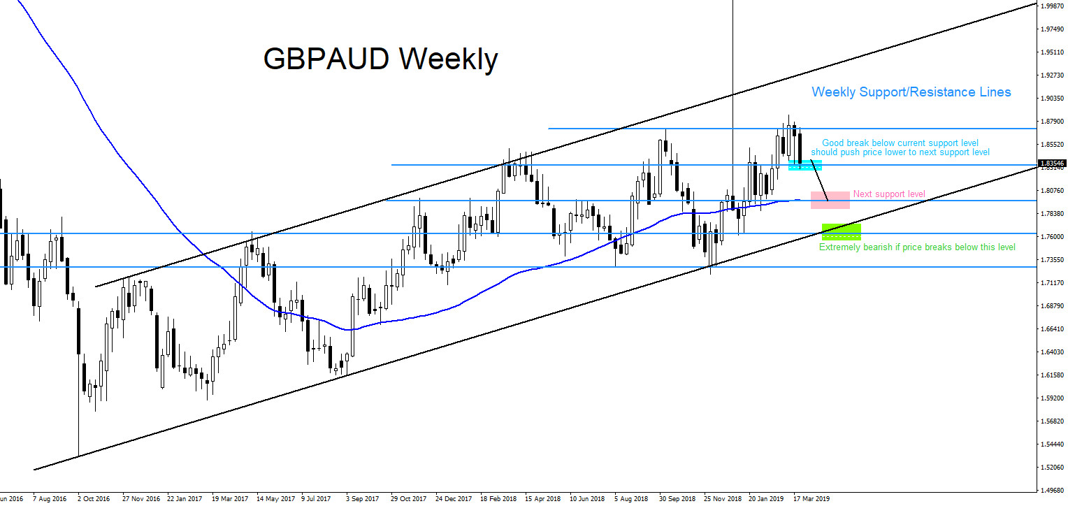 GBPAUD : Top Down Analysis