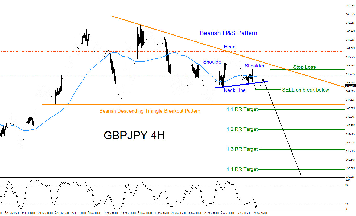 GBPJPY : Will Pair Continue Lower?