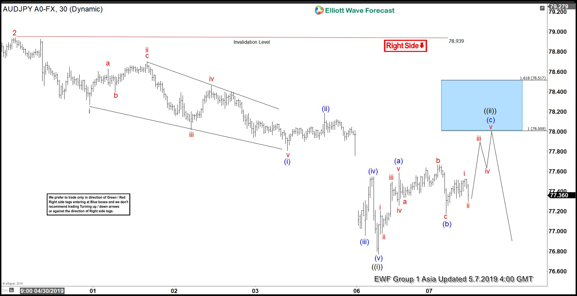 Elliott Wave View Expecting AUDJPY to Extend Lower
