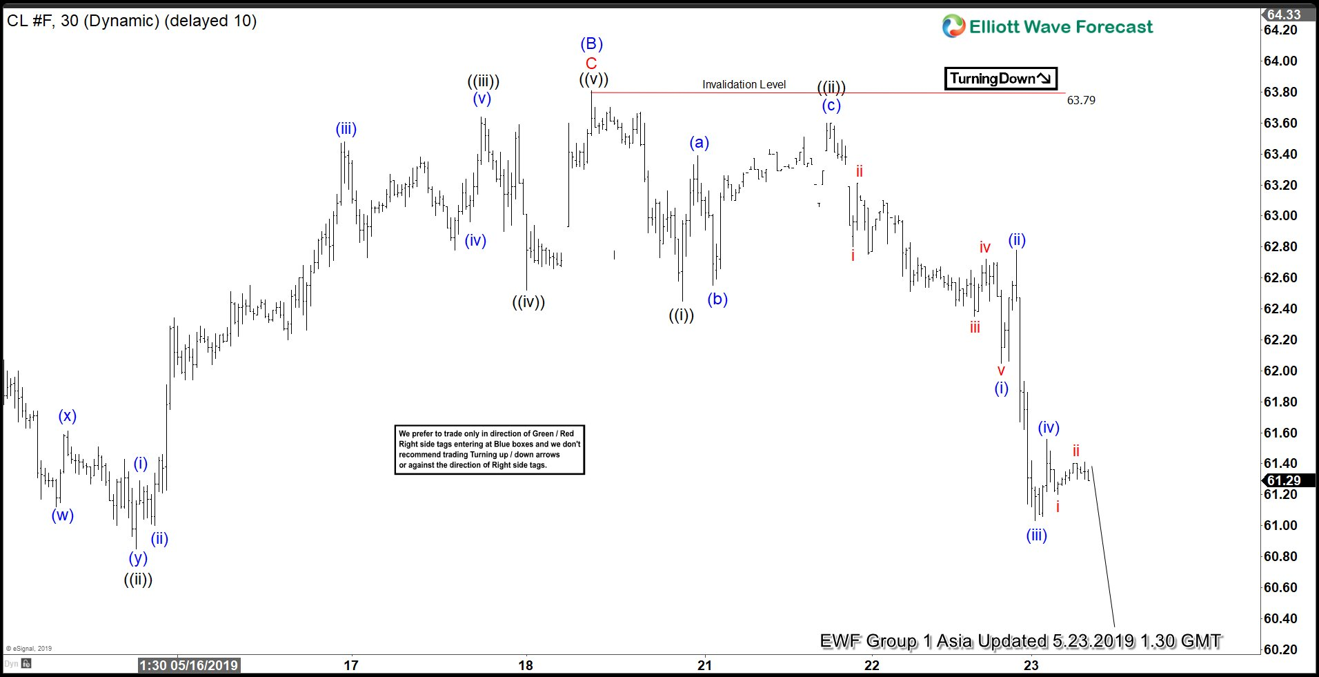 Elliott Wave View: Oil Looking for Further Downside