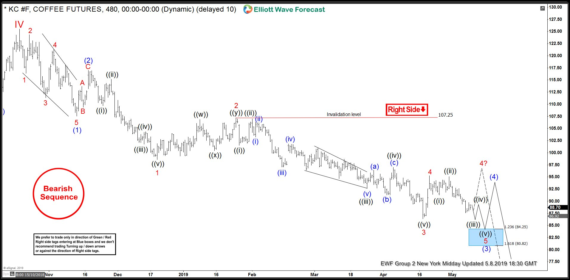 Coffee: Elliott Wave Impulse In Progress
