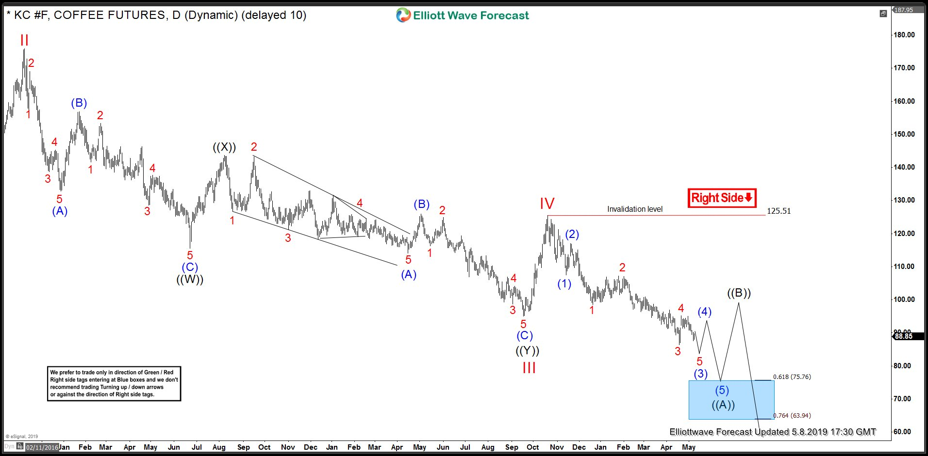 KC_F (Coffee) Daily Elliott Wave Analysis
